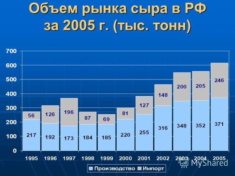 Объем рынка сыра в РФ за 2005 г. (тыс. тонн)