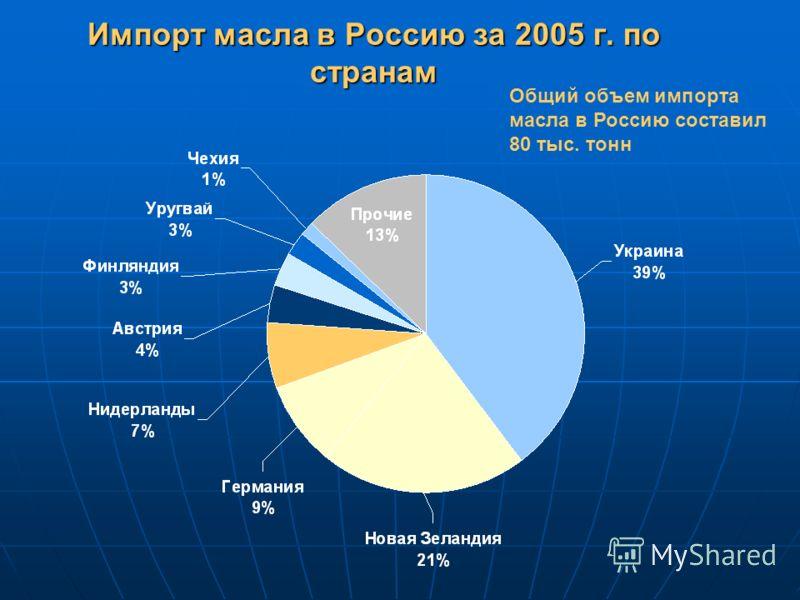 Импорт масла в Россию за 2005 г. по странам Общий объем импорта масла в Россию составил 80 тыс. тонн