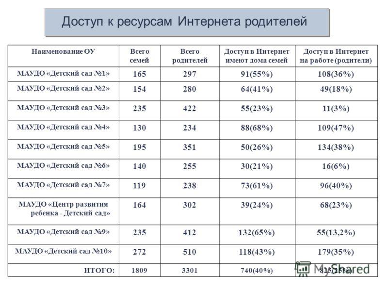 825(25%)740(40%)33011809ИТОГО: 179(35%)118(43%)510272 МАУДО «Детский сад 10» 55(13,2%)132(65%)412235 МАУДО «Детский сад 9» 68(23%)39(24%)302164 МАУДО «Центр развития ребенка - Детский сад» 96(40%)73(61%)238119 МАУДО «Детский сад 7» 16(6%)30(21%)25514