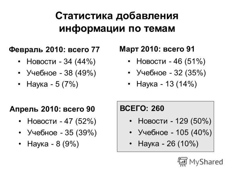 Статистика добавления информации по темам Апрель 2010: всего 90 Новости - 47 (52%) Учебное - 35 (39%) Наука - 8 (9%) Март 2010: всего 91 Новости - 46 (51%) Учебное - 32 (35%) Наука - 13 (14%) Февраль 2010: всего 77 Новости - 34 (44%) Учебное - 38 (49