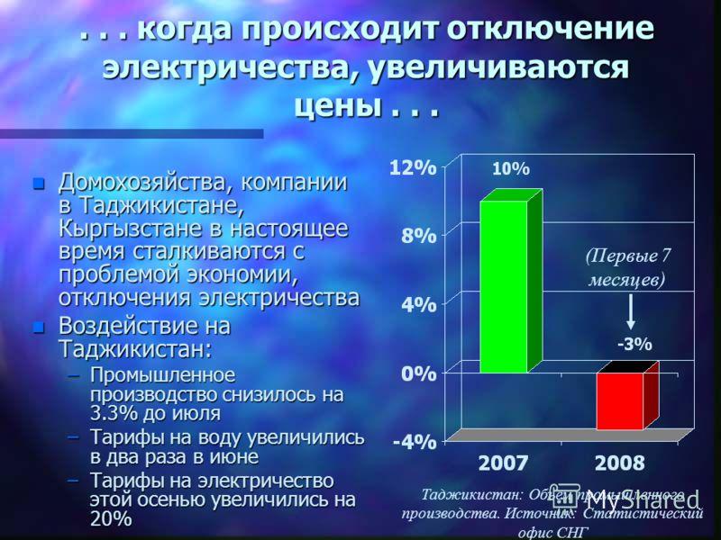... когда происходит отключение электричества, увеличиваются цены... n Домохозяйства, компании в Таджикистане, Кыргызстане в настоящее время сталкиваются с проблемой экономии, отключения электричества n Воздействие на Таджикистан: –Промышленное произ