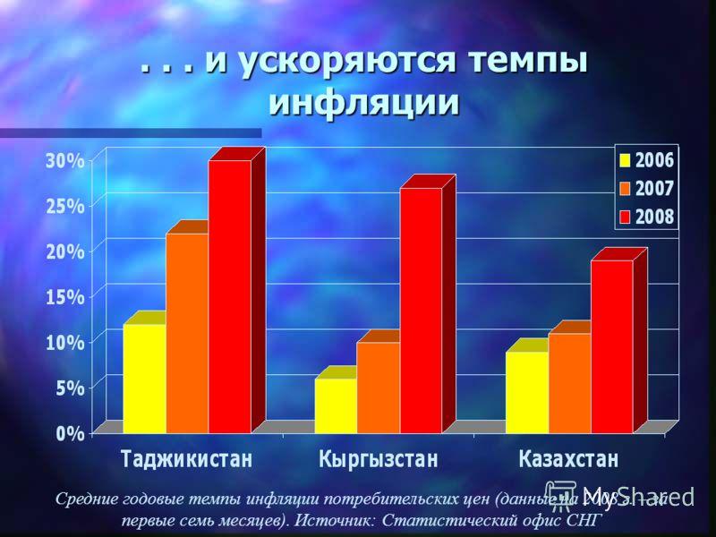 ... и ускоряются темпы инфляции Средние годовые темпы инфляции потребительских цен (данные на 2008 г. – за первые семь месяцев). Источник: Статистический офис СНГ