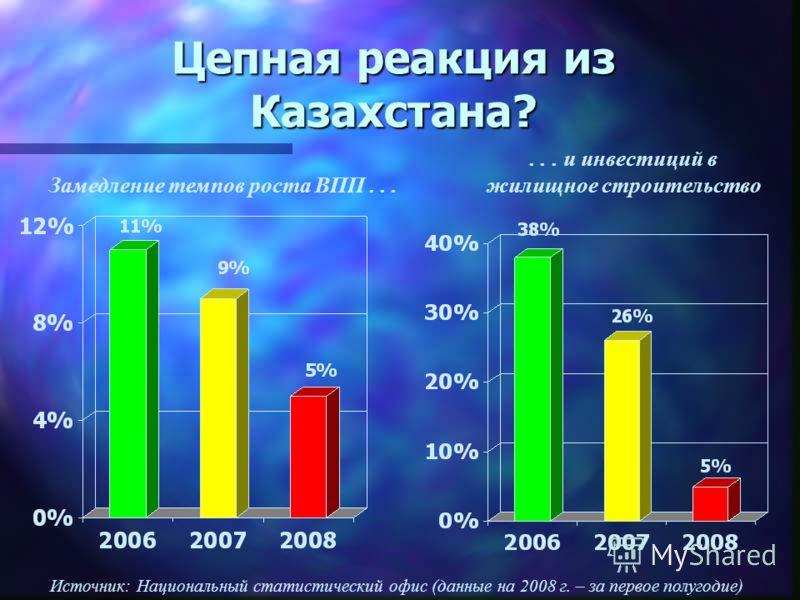 Цепная реакция из Казахстана?... и инвестиций в жилищное строительство Замедление темпов роста ВПП... Источник: Национальный статистический офис (данные на 2008 г. – за первое полугодие)