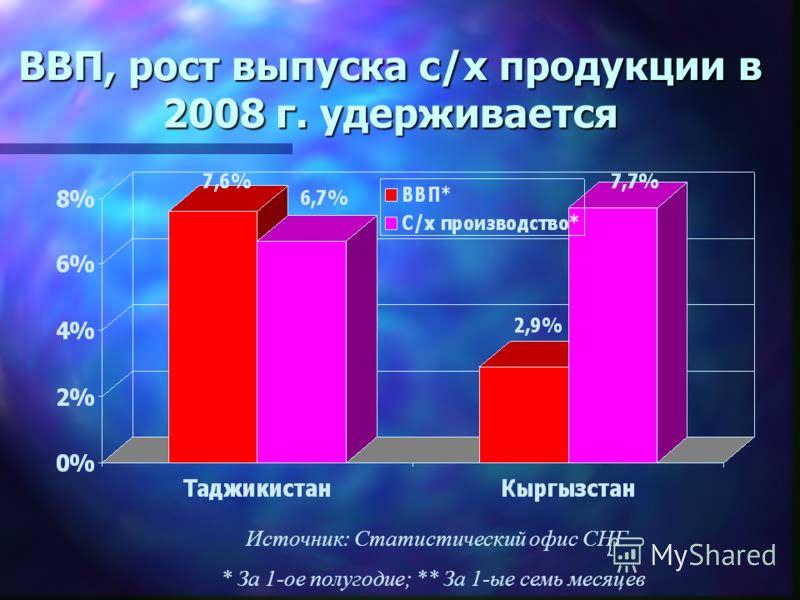 ВВП, рост выпуска с/х продукции в 2008 г. удерживается Источник: Статистический офис СНГ * За 1-ое полугодие; ** За 1-ые семь месяцев