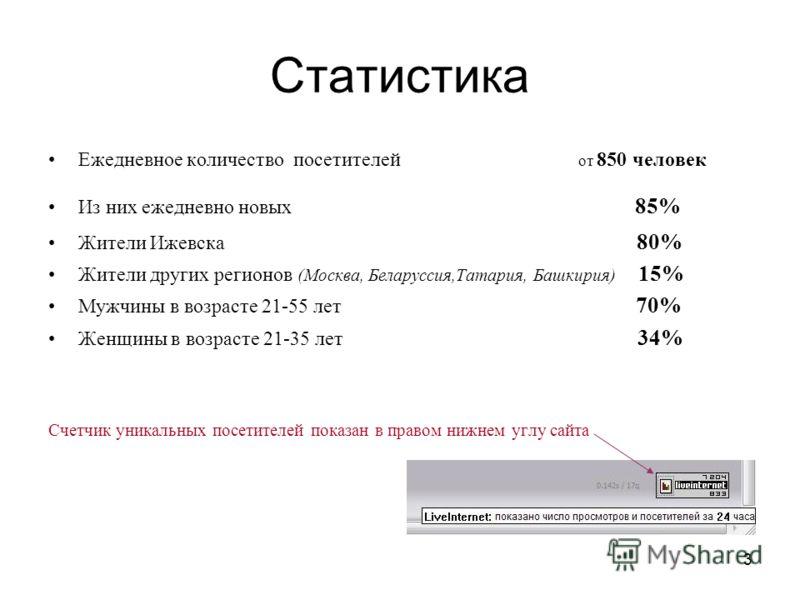 Статистика Ежедневное количество посетителей от 850 человек Из них ежедневно новых 85% Жители Ижевска 80% Жители других регионов (Москва, Беларуссия,Татария, Башкирия) 15% Мужчины в возрасте 21-55 лет 70% Женщины в возрасте 21-35 лет 34% Счетчик уник