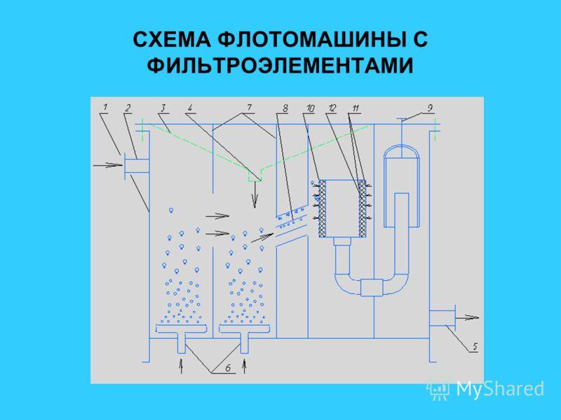 СХЕМА ФЛОТОМАШИНЫ С ФИЛЬТРОЭЛЕМЕНТАМИ