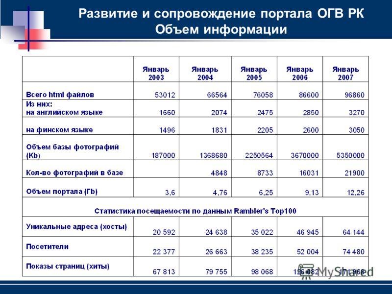 Развитие и сопровождение портала ОГВ РК Объем информации