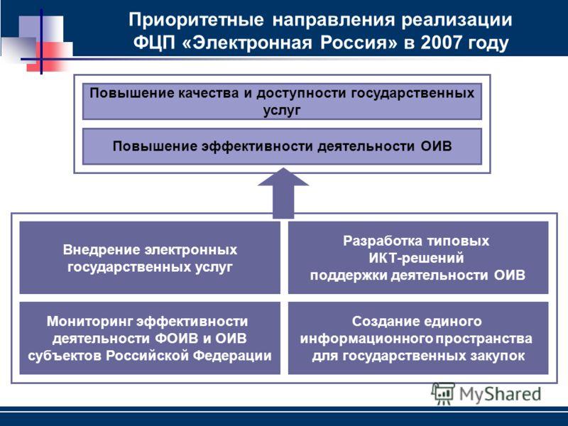Приоритетные направления реализации ФЦП «Электронная Россия» в 2007 году Внедрение электронных государственных услуг Создание единого информационного пространства для государственных закупок Мониторинг эффективности деятельности ФОИВ и ОИВ субъектов