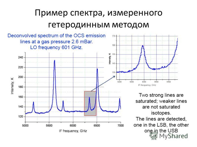 Пример спектра, измеренного гетеродинным методом