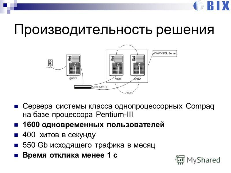 Производительность решения Сервера системы класса однопроцессорных Compaq на базе процессора Pentium-III 1600 одновременных пользователей 400 хитов в секунду 550 Gb исходящего трафика в месяц Время отклика менее 1 с