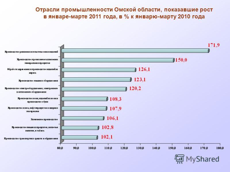Отрасли промышленности Омской области, показавшие рост в январе-марте 2011 года, в % к январю-марту 2010 года