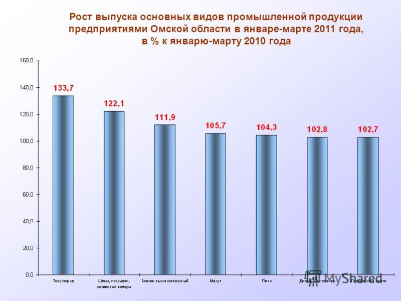 Рост выпуска основных видов промышленной продукции предприятиями Омской области в январе-марте 2011 года, в % к январю-марту 2010 года