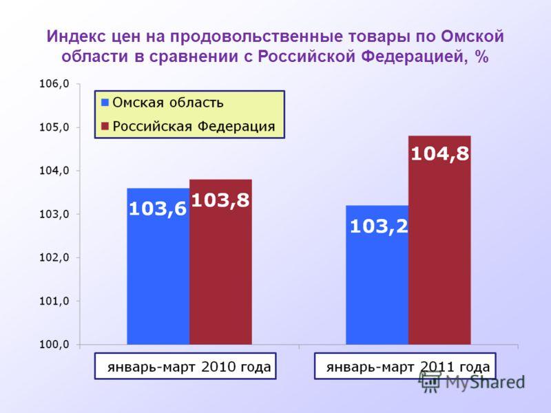 Индекс цен на продовольственные товары по Омской области в сравнении с Российской Федерацией, %