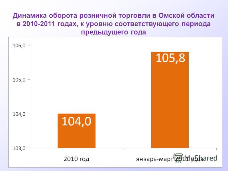 Динамика оборота розничной торговли в Омской области в 2010-2011 годах, к уровню соответствующего периода предыдущего года