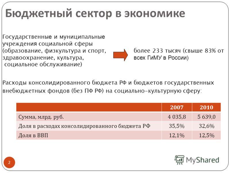 Бюджетный сектор в экономике 2 20072010 Сумма, млрд. руб. 4 035,85 639,0 Доля в расходах консолидированного бюджета РФ 35,5%32,6% Доля в ВВП 12,1%12,5% Расходы консолидированного бюджета РФ и бюджетов государственных внебюджетных фондов (без ПФ РФ) н