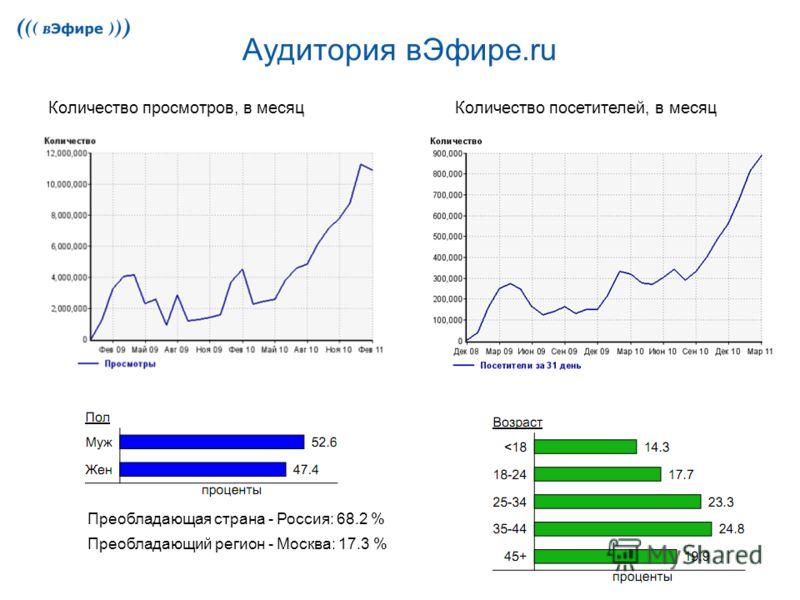 Аудитория вЭфире.ru Преобладающая страна - Россия: 68.2 % Преобладающий регион - Москва: 17.3 % Количество посетителей, в месяцКоличество просмотров, в месяц