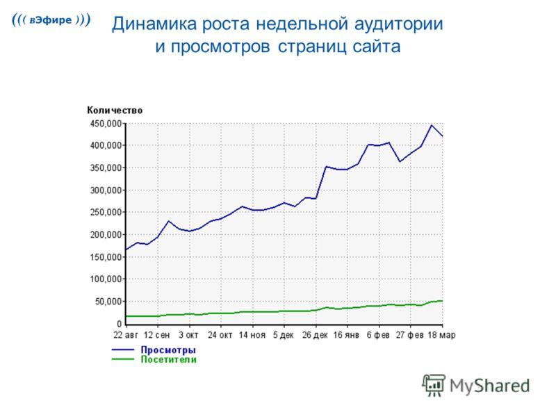 Динамика роста недельной аудитории и просмотров страниц сайта