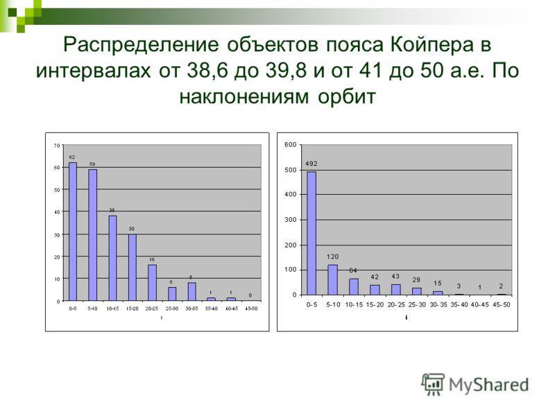 Распределение объектов пояса Койпера в интервалах от 38,6 до 39,8 и от 41 до 50 a.e. По наклонениям орбит