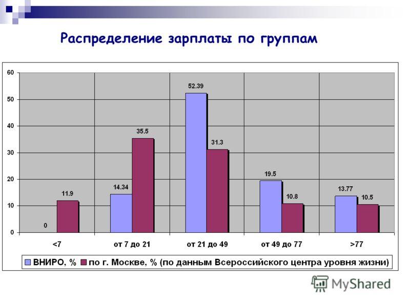 Распределение зарплаты по группам