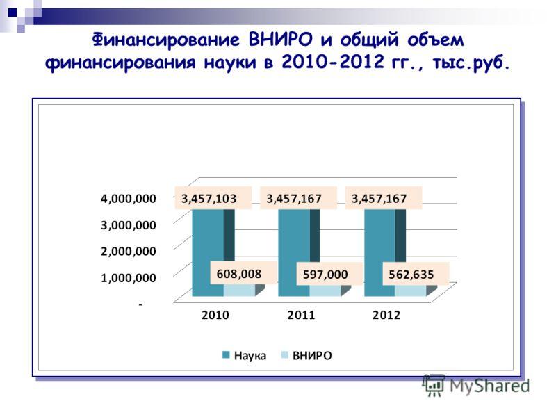 Финансирование ВНИРО и общий объем финансирования науки в 2010-2012 гг., тыс.руб.
