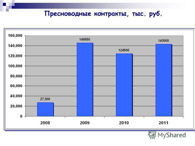 Пресноводные контракты, тыс. руб.
