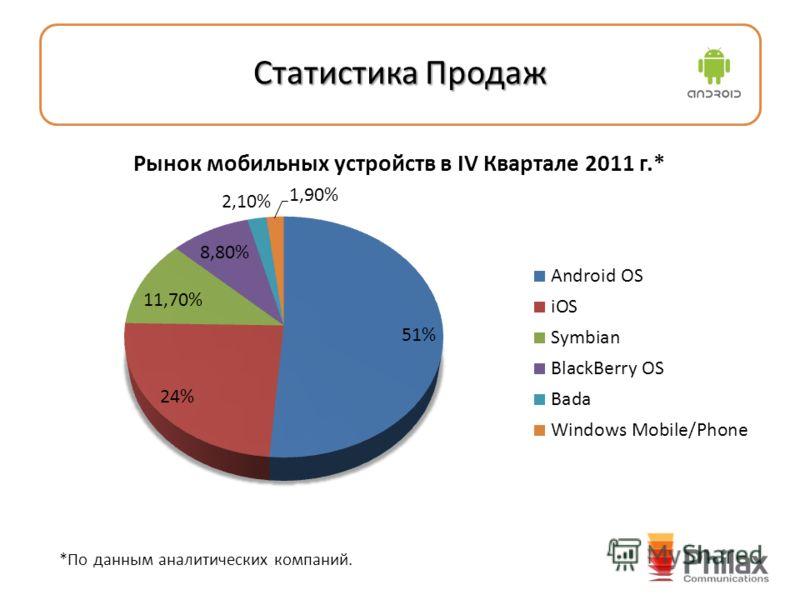 Статистика Продаж *По данным аналитических компаний.