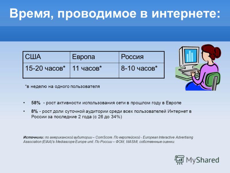 Время, проводимое в интернете: 58% - рост активности использования сети в прошлом году в Европе 8% - рост доли суточной аудитории среди всех пользователей Интернет в России за последние 2 года (с 26 до 34%) Источники: по американской аудитории – ComS
