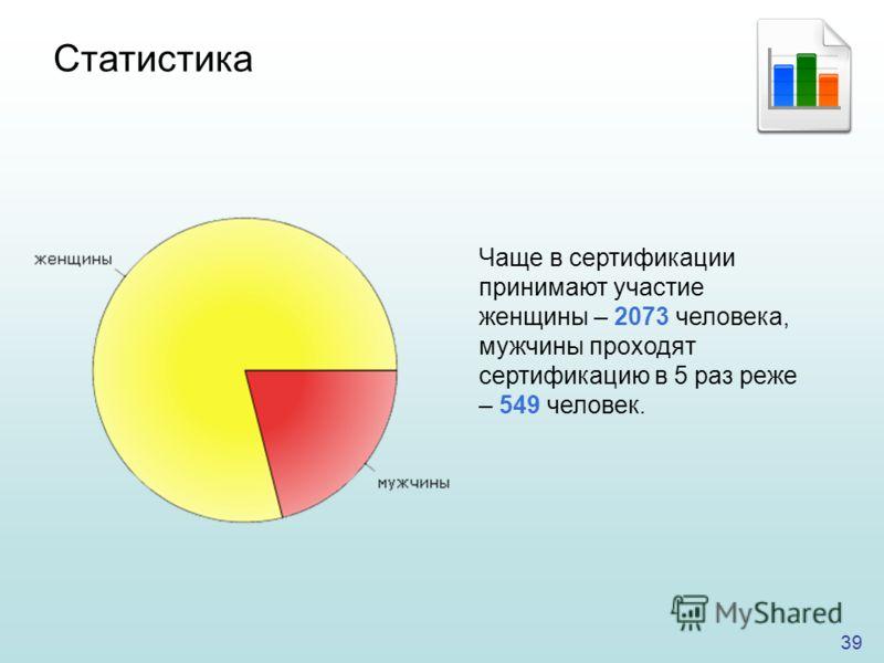 39 Чаще в сертификации принимают участие женщины – 2073 человека, мужчины проходят сертификацию в 5 раз реже – 549 человек. Статистика