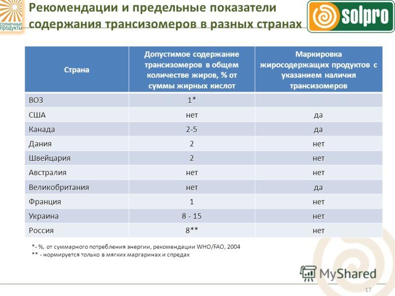 РЕКОМЕНДАЦИИ И ПРЕДЕЛЬНЫЕ ПОКАЗАТЕЛИ СОДЕРЖАНИЯ ТРАНСИЗОМЕРОВ В РАЗНЫХ СТРАНАХ 17 Рекомендации и предельные показатели содержания трансизомеров в разных странах Страна Допустимое содержание трансизомеров в общем количестве жиров, % от суммы жирных ки