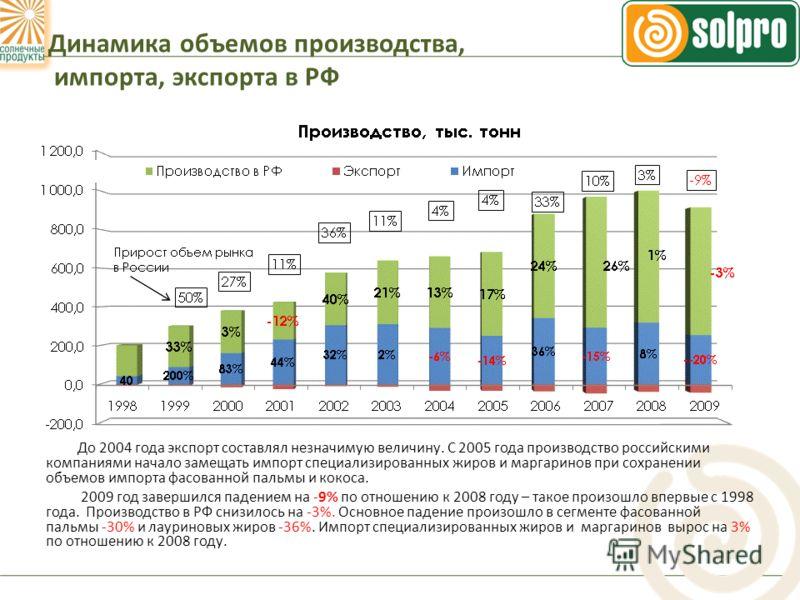Динамика объемов производства, импорта, экспорта в РФ До 2004 года экспорт составлял незначимую величину. С 2005 года производство российскими компаниями начало замещать импорт специализированных жиров и маргаринов при сохранении объемов импорта фасо