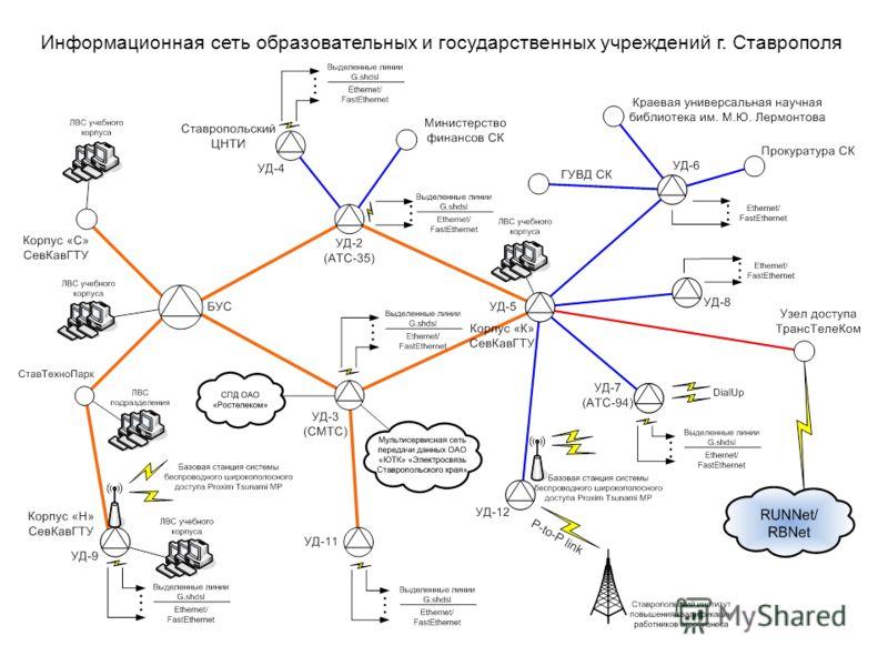 Информационная сеть образовательных и государственных учреждений г. Ставрополя