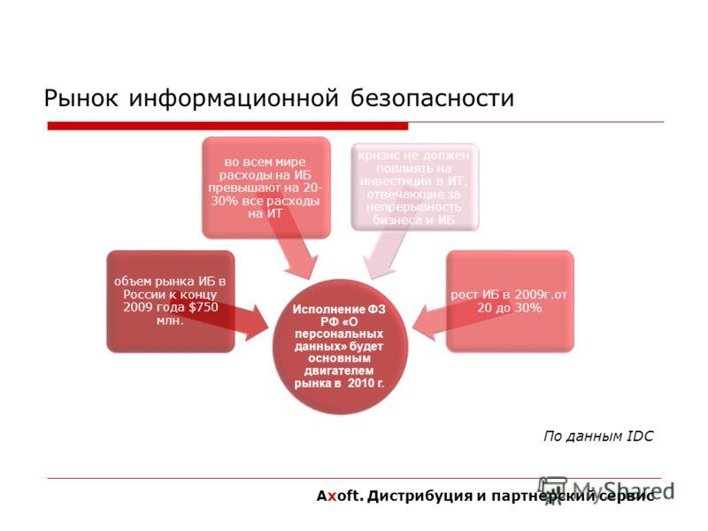 Рынок информационной безопасности Исполнение ФЗ РФ «О персональных данных» будет основным двигателем рынка в 2010 г. объем рынка ИБ в России к концу 2009 года $750 млн. во всем мире расходы на ИБ превышают на 20- 30% все расходы на ИТ кризис не долже