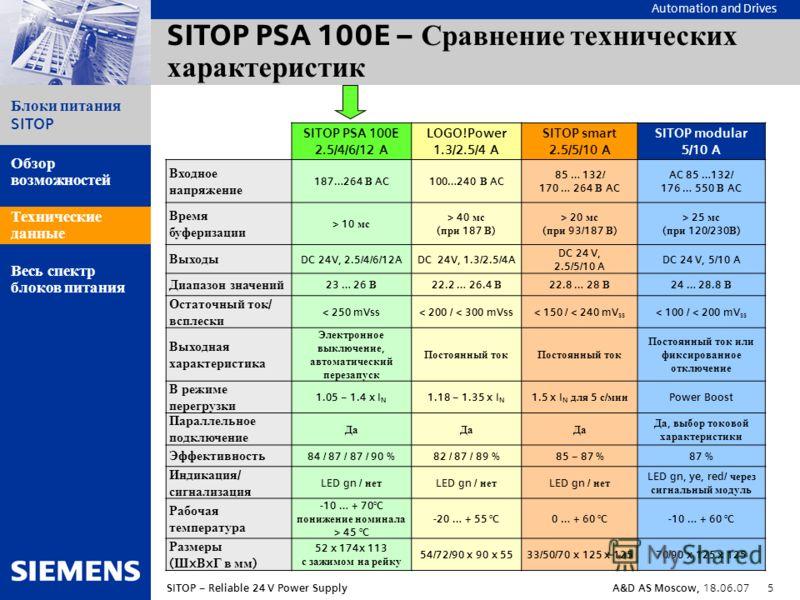 Automation and Drives Блоки питания SITOP SITOP – Reliable 24 V Power SupplyA&D AS Moscow, 18.06.07 5 Обзор возможностей Технические данные Весь спектр блоков питания SITOP PSA 100E – Сравнение технических характеристик SITOP PSA 100E 2.5/4/6/12 A LO