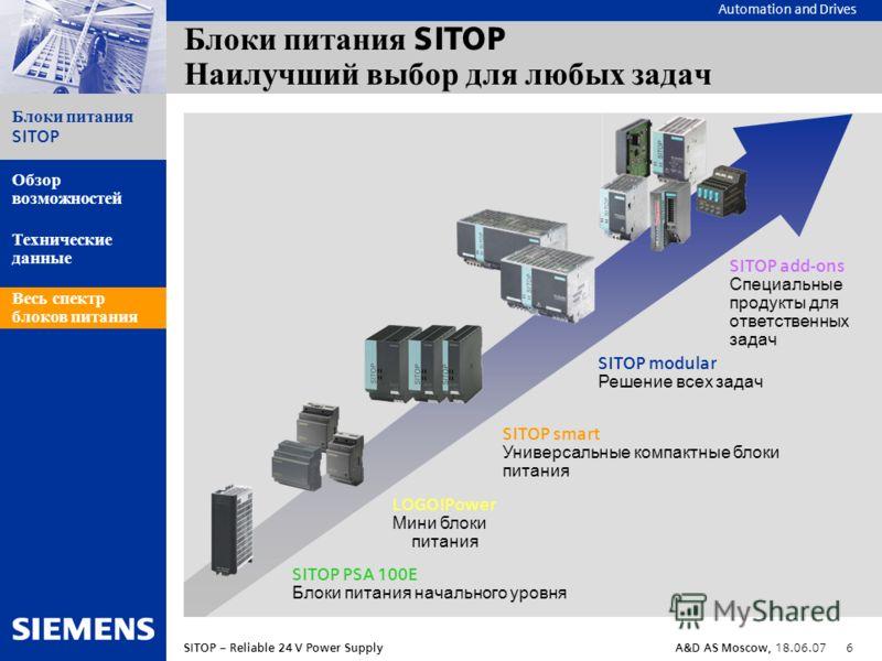 Automation and Drives Блоки питания SITOP SITOP – Reliable 24 V Power SupplyA&D AS Moscow, 18.06.07 6 Обзор возможностей Технические данные Весь спектр блоков питания Блоки питания SITOP Наилучший выбор для любых задач LOGO!Power Мини блоки питания S