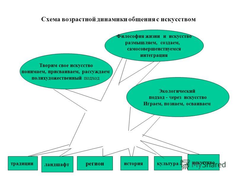 Схема возрастной динамики