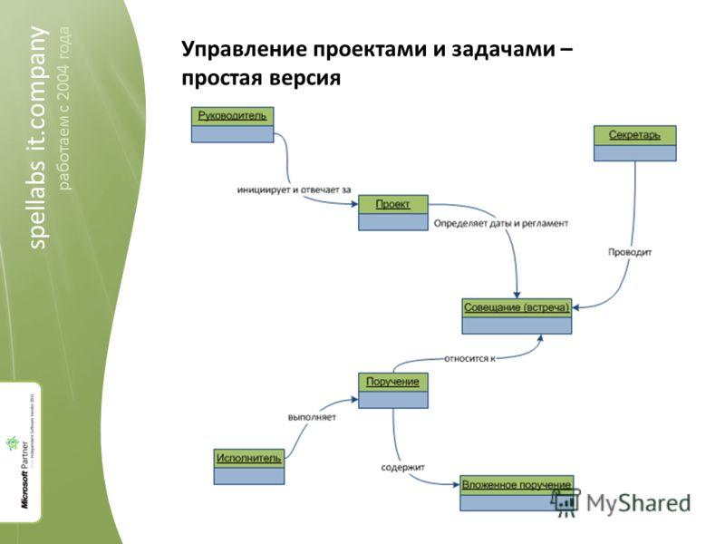spellabs it.company 2004-2011 spellabs it.company работаем c 2004 года Управление проектами и задачами – простая версия