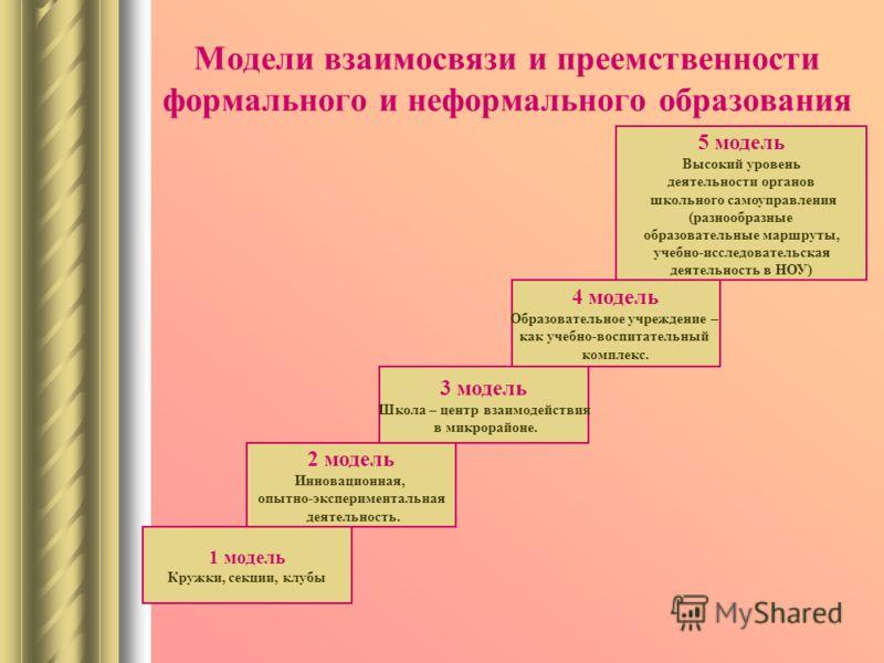 Модели взаимосвязи и преемственности формального и неформального образования 1 модель Кружки, секции, клубы 4 модель Образовательное учреждение – как учебно-воспитательный комплекс. 2 модель Инновационная, опытно-экспериментальная деятельность. 5 мод