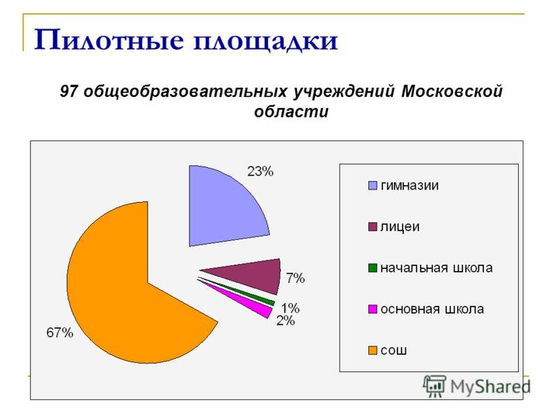 Пилотные площадки 97 общеобразовательных учреждений Московской области