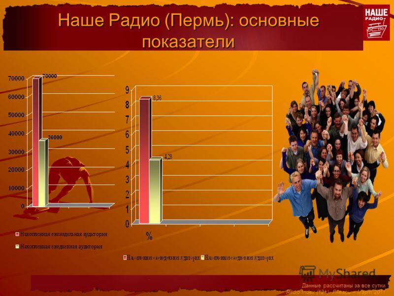 Наше Радио (Пермь): основные показатели Данные рассчитаны за все сутки Radio Index (12+). Январь – Март 2011