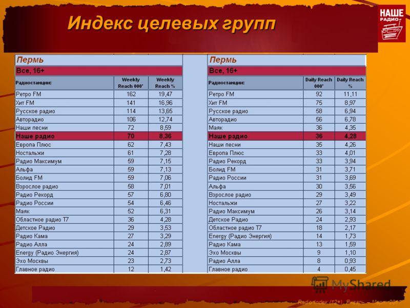 Индекс целевых групп Radio Index (12+). Январь – Март 2011