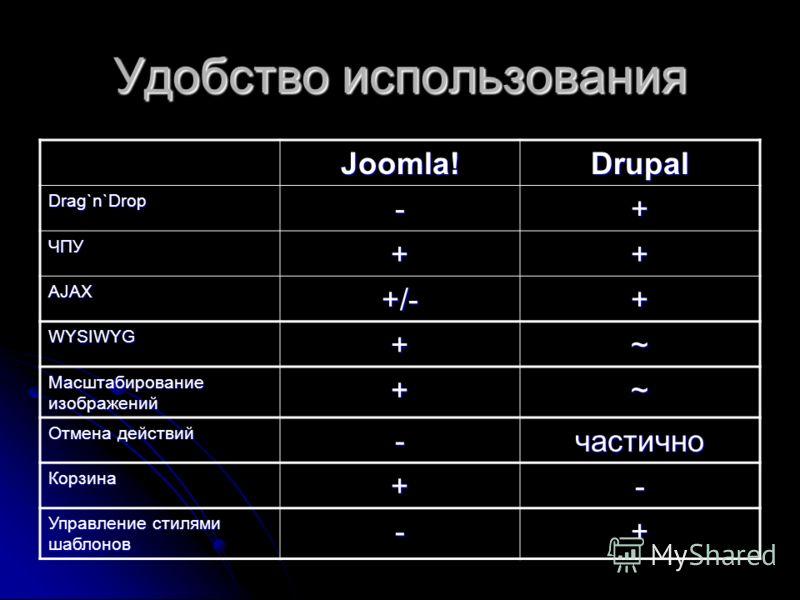 Удобство использования Joomla!Drupal Drag`n`Drop-+ ЧПУ++ AJAX+/-+ WYSIWYG+~ Масштабирование изображений +~ Отмена действий -частично Корзина+- Управление стилями шаблонов -+