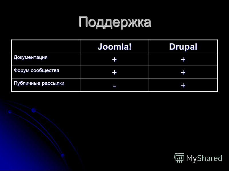 Поддержка Joomla!Drupal Документация++ Форум сообщества ++ Публичные рассылки -+