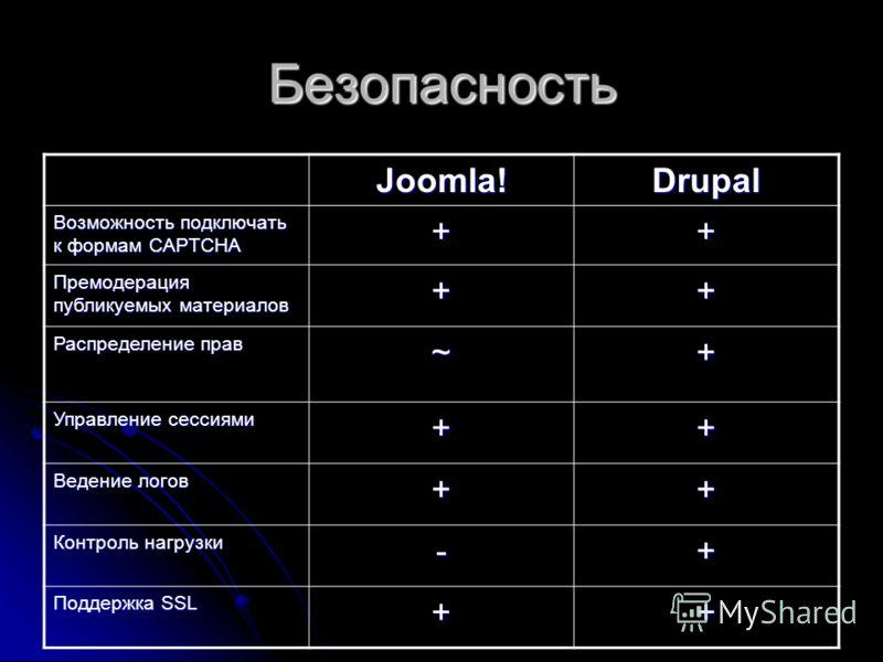 Безопасность Joomla!Drupal Возможность подключать к формам CAPTCHA ++ Премодерация публикуемых материалов ++ Распределение прав ~+ Управление сессиями ++ Ведение логов ++ Контроль нагрузки -+ Поддержка SSL ++