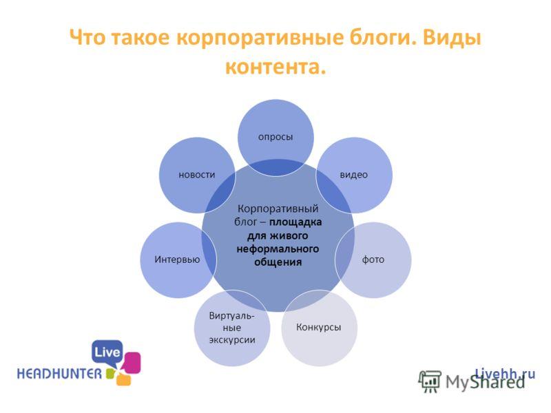 Что такое корпоративные блоги. Виды контента. Корпоративный блог – площадка для живого неформального общения опросывидеофотоКонкурсы Виртуаль- ные экскурсии Интервьюновости Livehh.ru