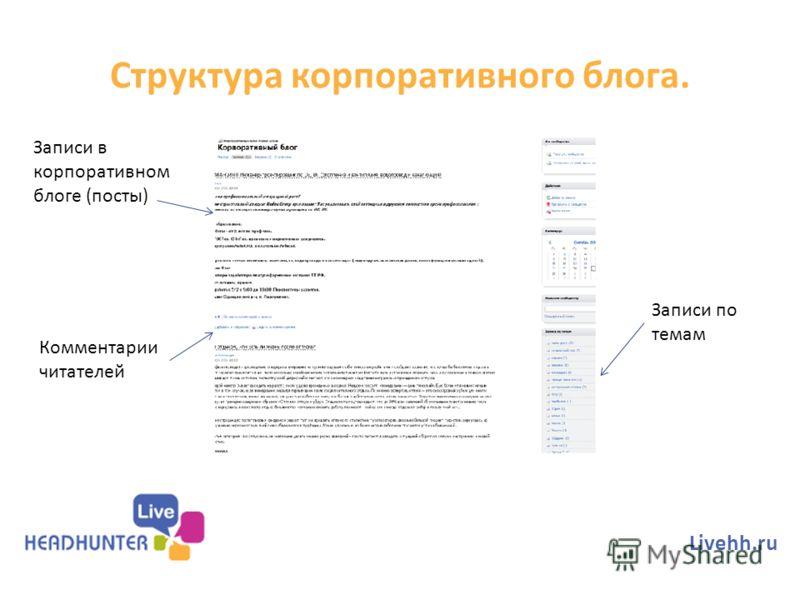 Структура корпоративного блога. Livehh.ru Записи в корпоративном блоге (посты) Комментарии читателей Записи по темам