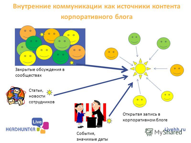 Внутренние коммуникации как источники контента корпоративного блога Livehh.ru Закрытые обсуждения в сообществах Открытая запись в корпоративном блоге Статьи, новости сотрудников События, значимые даты