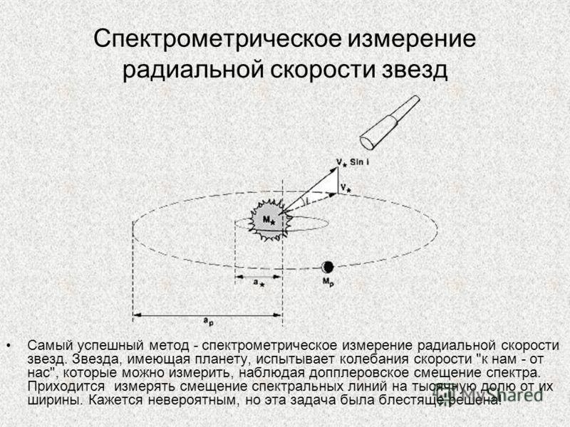 Спектрометрическое измерение радиальной скорости звезд Самый успешный метод - спектрометрическое измерение радиальной скорости звезд. Звезда, имеющая планету, испытывает колебания скорости