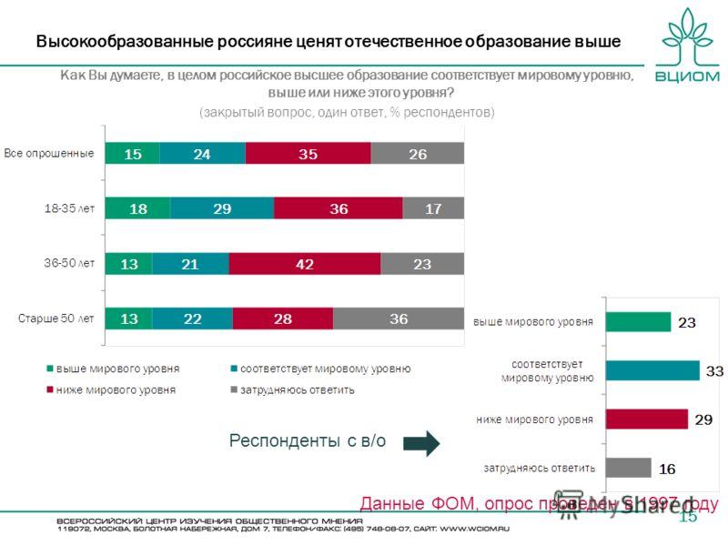 15 Высокообразованные россияне ценят отечественное образование выше Как Вы думаете, в целом российское высшее образование соответствует мировому уровню, выше или ниже этого уровня? (закрытый вопрос, один ответ, % респондентов) Данные ФОМ, опрос прове