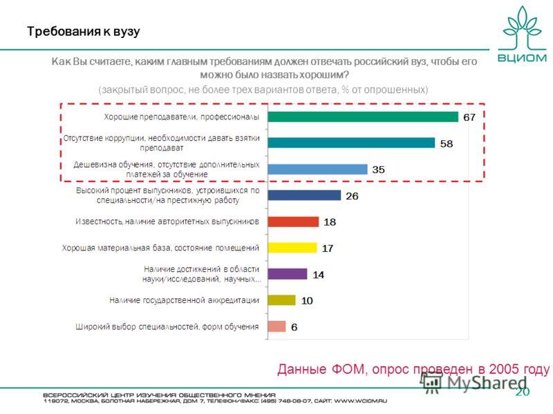 20 Требования к вузу Как Вы считаете, каким главным требованиям должен отвечать российский вуз, чтобы его можно было назвать хорошим? (закрытый вопрос, не более трех вариантов ответа, % от опрошенных) Данные ФОМ, опрос проведен в 2005 году