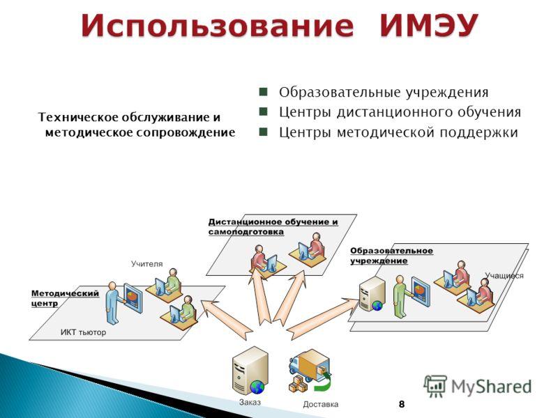 8 Образовательные учреждения Центры дистанционного обучения Центры методической поддержки Техническое обслуживание и методическое сопровождение